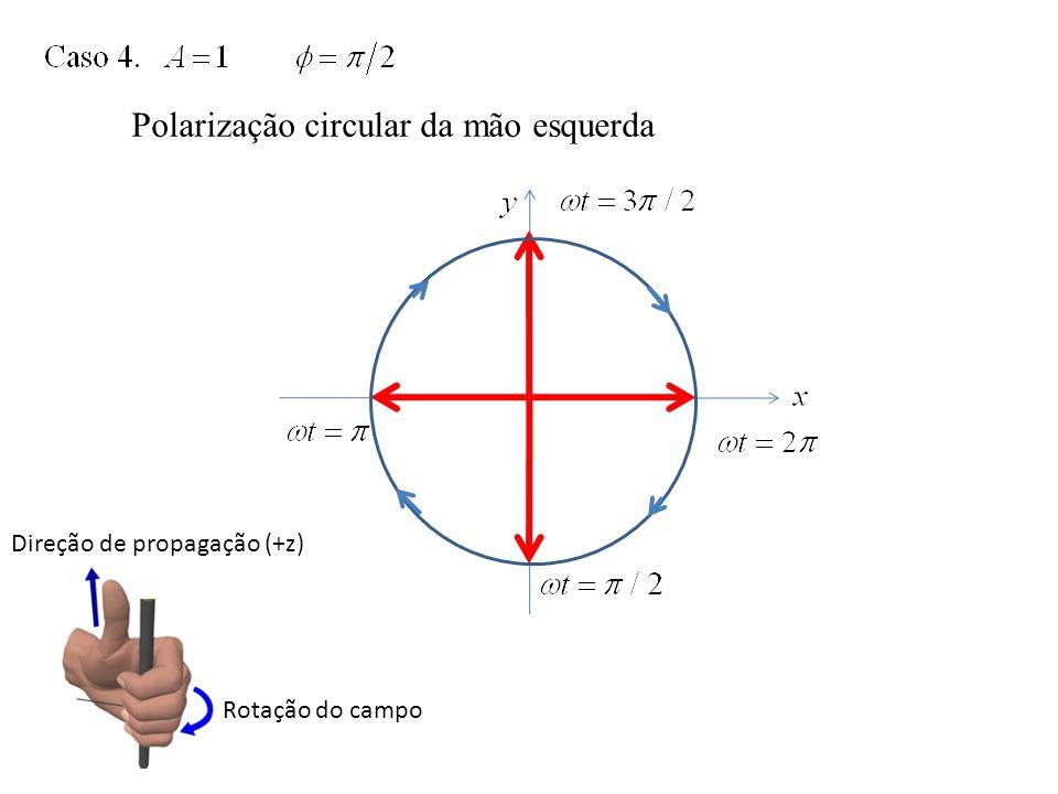 Polarização circular da mão esquerda