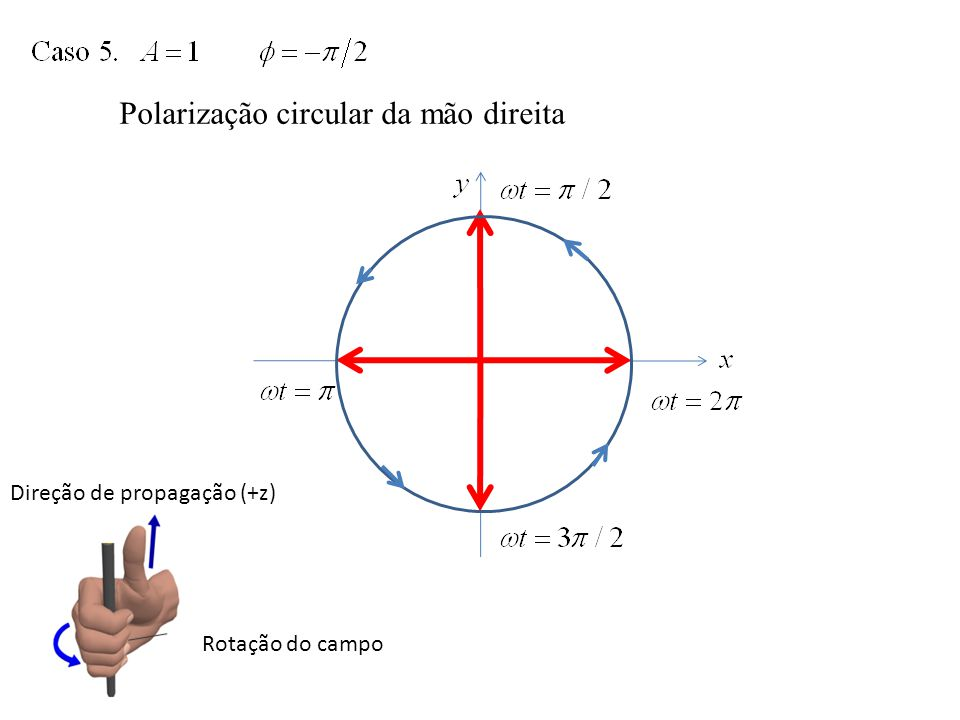 Polarização circular da mão direita