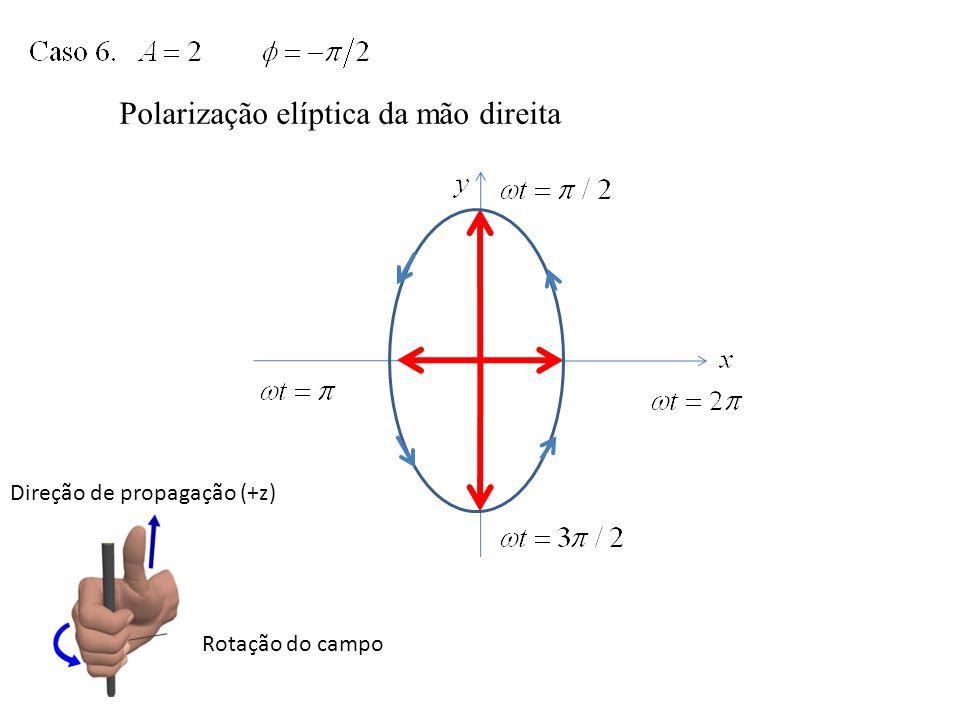 Polarização elíptica da mão direita