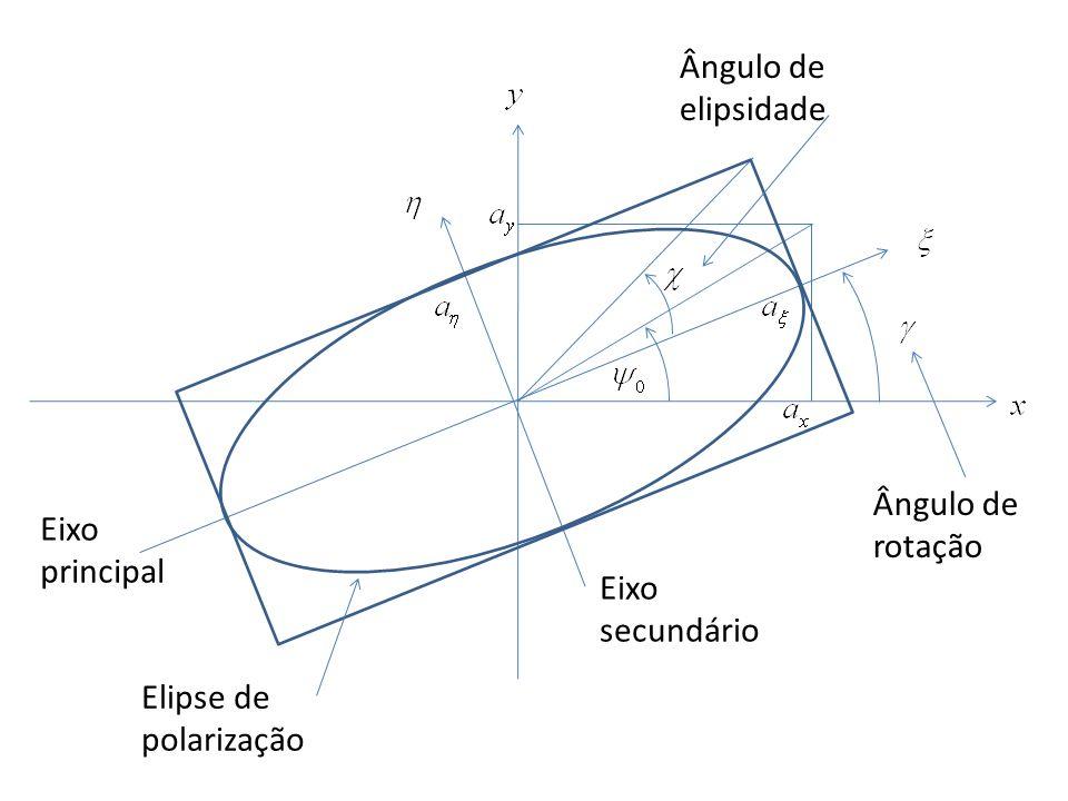 Ângulo de elipsidade Ângulo de rotação Eixo principal Eixo secundário Elipse de polarização