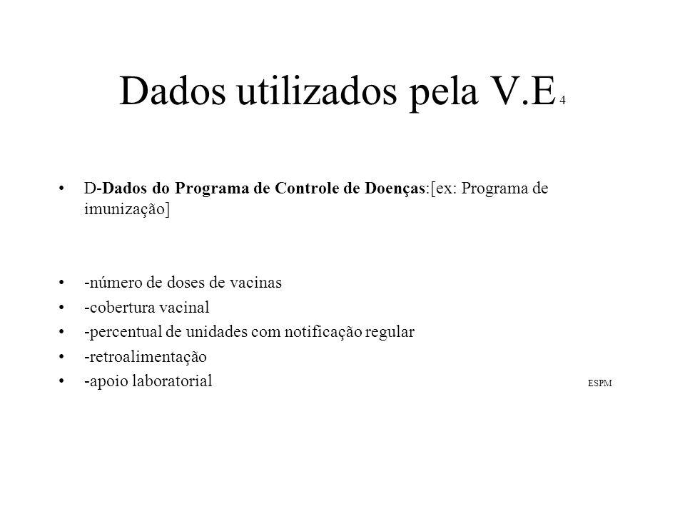 Dados utilizados pela V.E 4
