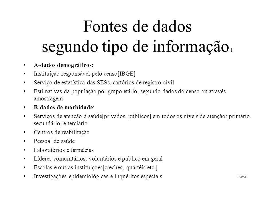 Fontes de dados segundo tipo de informação 1