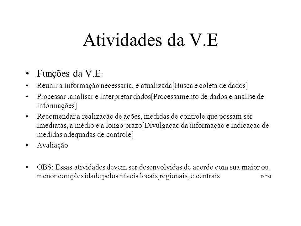 Atividades da V.E Funções da V.E: