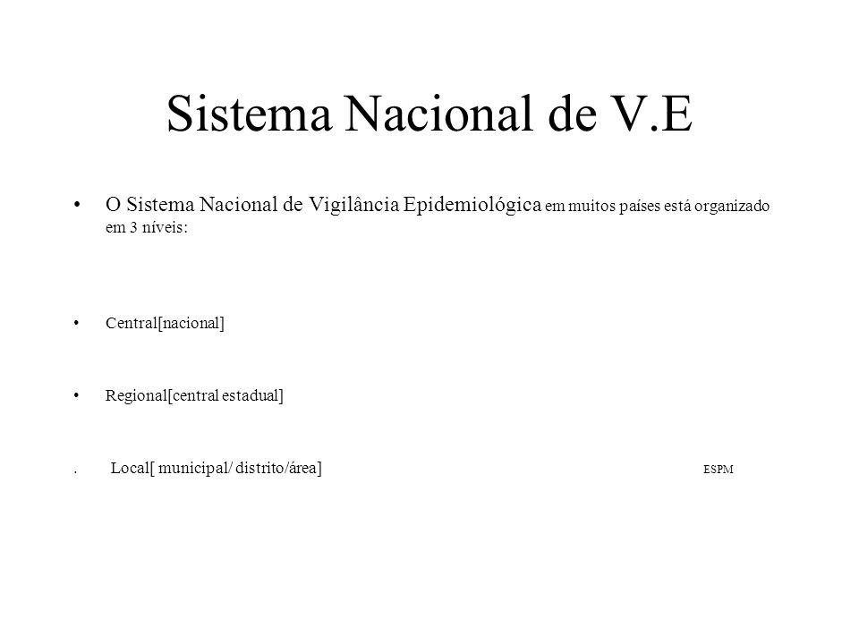 Sistema Nacional de V.E O Sistema Nacional de Vigilância Epidemiológica em muitos países está organizado em 3 níveis: