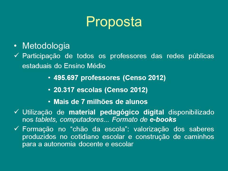 Proposta Metodologia. Participação de todos os professores das redes públicas estaduais do Ensino Médio.