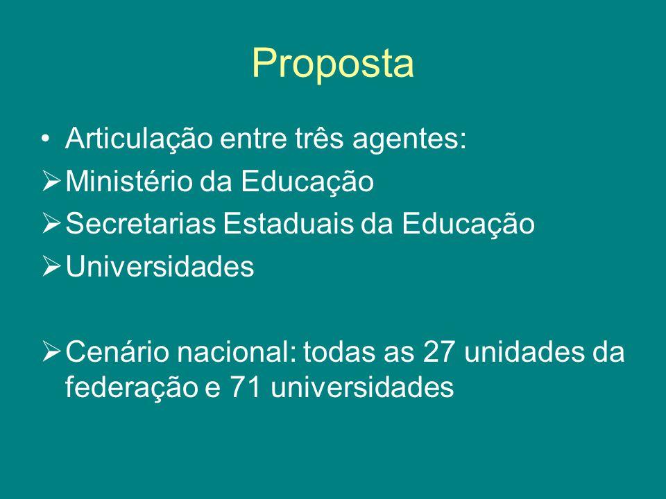 Proposta Articulação entre três agentes: Ministério da Educação