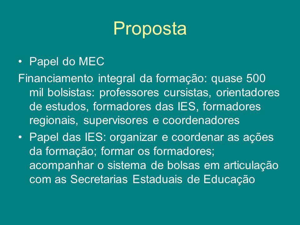 Proposta Papel do MEC.