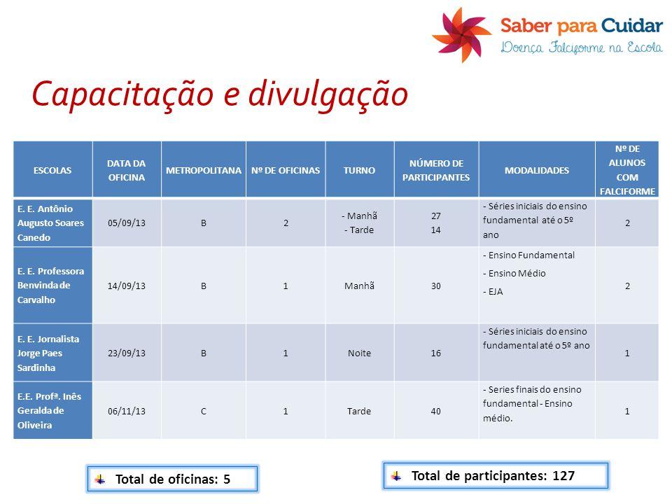 NÚMERO DE PARTICIPANTES Nº DE ALUNOS COM FALCIFORME