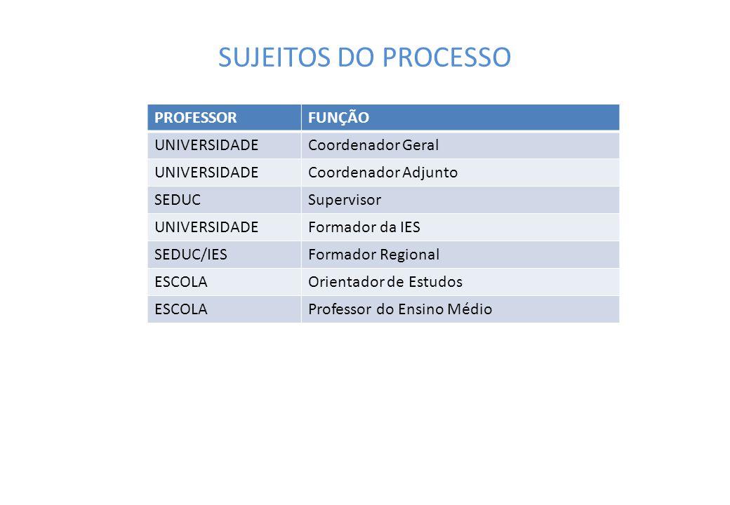 SUJEITOS DO PROCESSO PROFESSOR FUNÇÃO UNIVERSIDADE Coordenador Geral