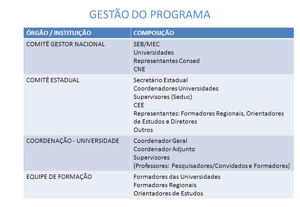 GESTÃO DO PROGRAMA ÓRGÃO / INSTITUIÇÃO COMPOSIÇÃO