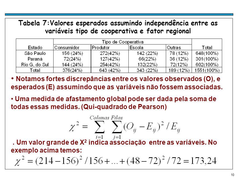 Tabela 7:Valores esperados assumindo independência entre as variáveis tipo de cooperativa e fator regional