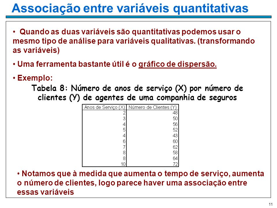 Associação entre variáveis quantitativas