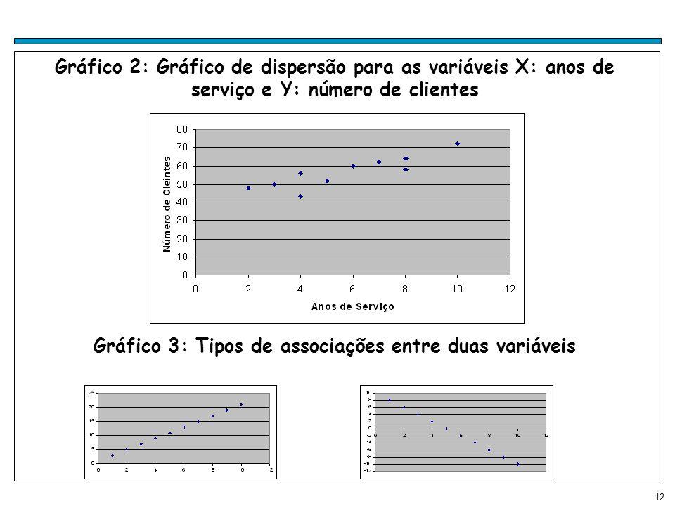 Gráfico 3: Tipos de associações entre duas variáveis