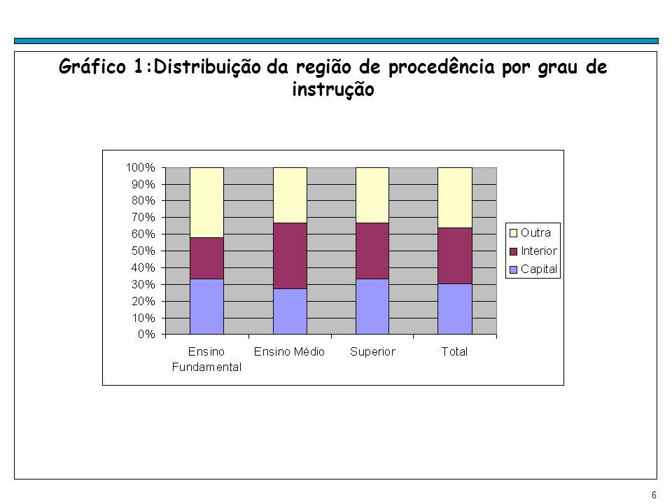 Gráfico 1:Distribuição da região de procedência por grau de instrução
