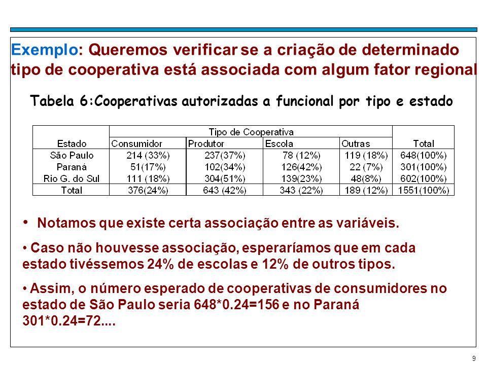 Tabela 6:Cooperativas autorizadas a funcional por tipo e estado