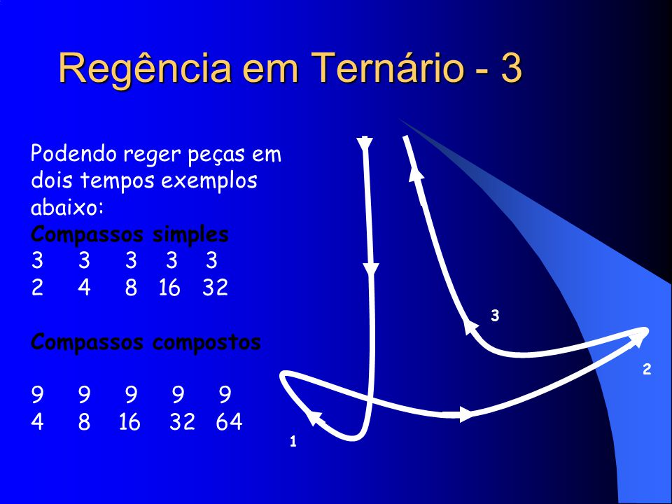 Regência em Ternário - 3 Podendo reger peças em dois tempos exemplos abaixo: Compassos simples. 3 3 3 3 3.