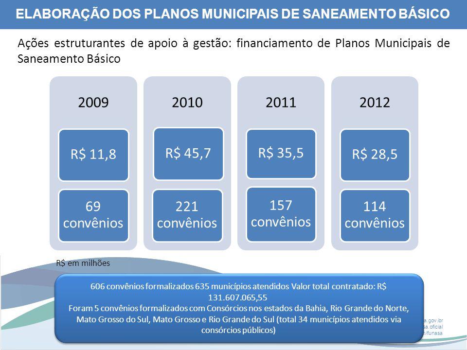 2009 2010 2011 2012 R$ 11,8 69 convênios R$ 45,7 221 convênios R$ 35,5