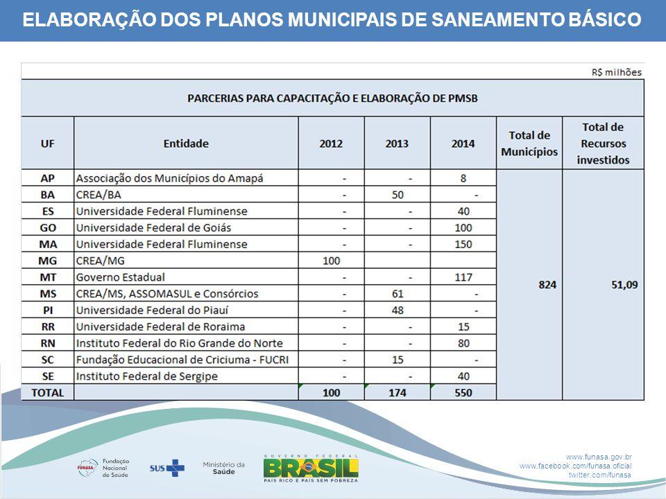 ELABORAÇÃO DOS PLANOS MUNICIPAIS DE SANEAMENTO BÁSICO