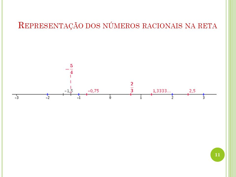 Representação dos números racionais na reta