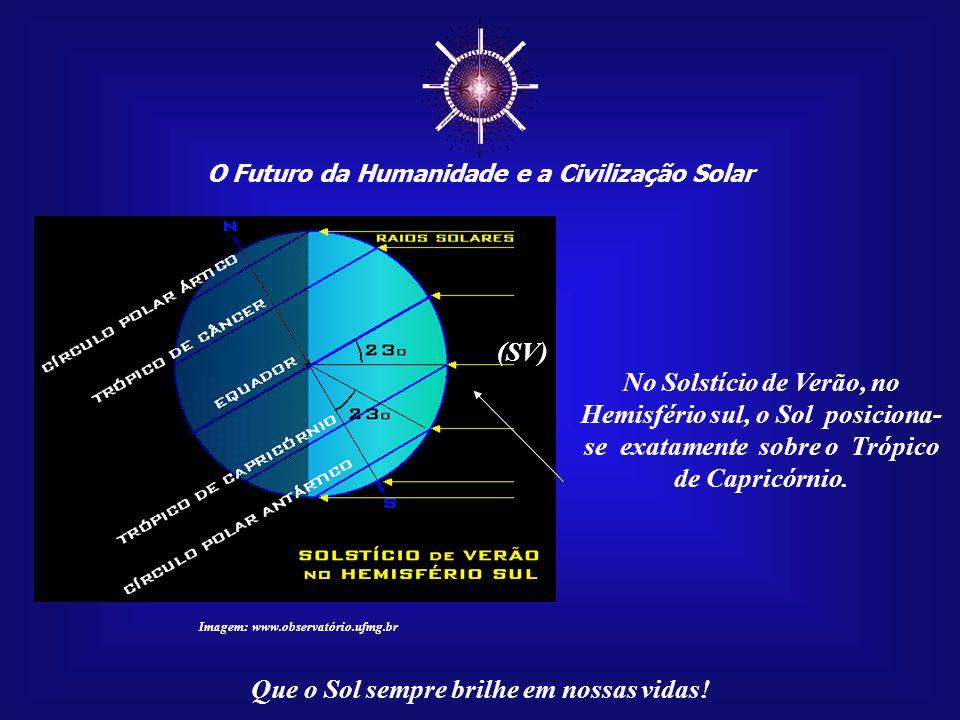 ☼ (SV) No Solstício de Verão, no Hemisfério sul, o Sol posiciona-
