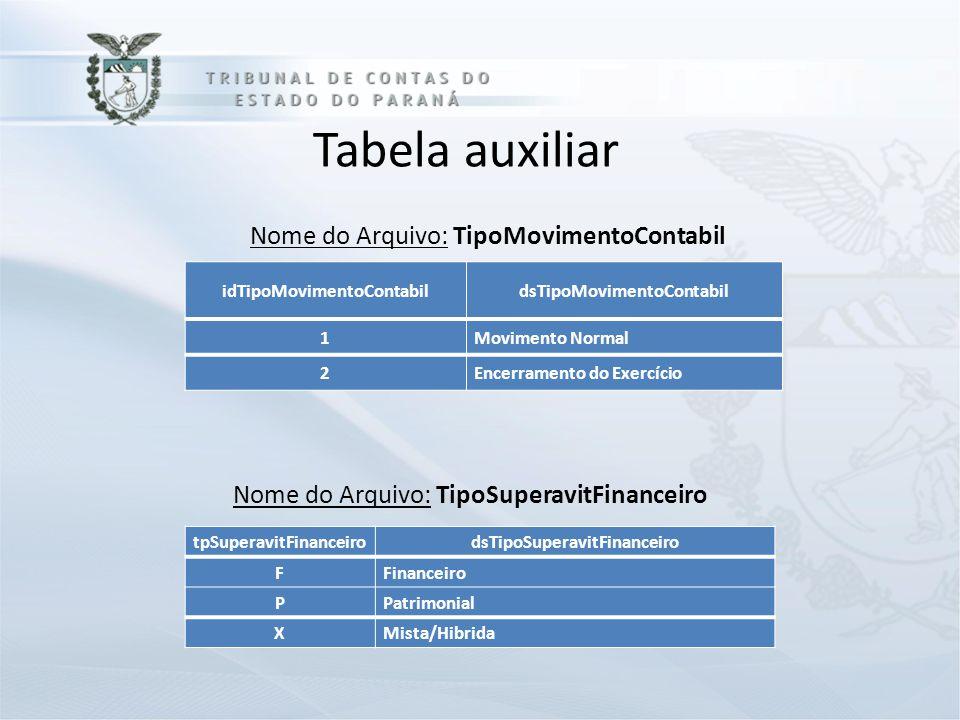 Tabela auxiliar Nome do Arquivo: TipoMovimentoContabil