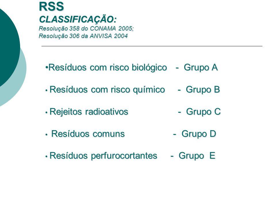 RSS CLASSIFICAÇÃO: Resolução 358 do CONAMA 2005; Resolução 306 da ANVISA 2004