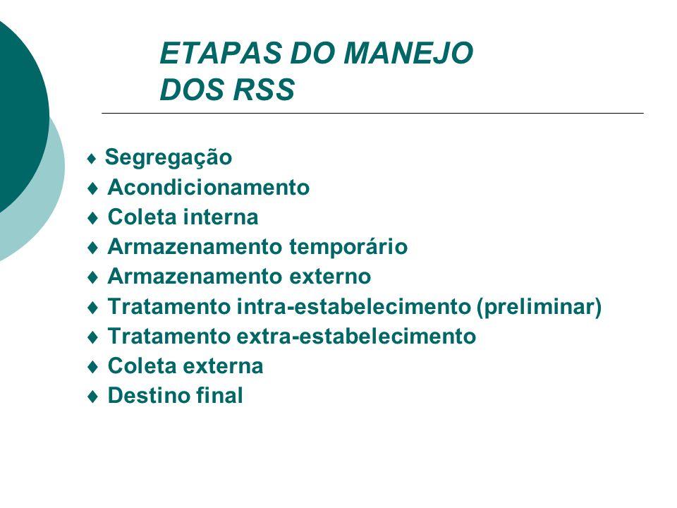 ETAPAS DO MANEJO DOS RSS