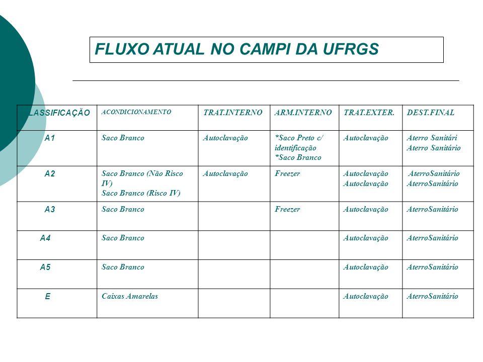 FLUXO ATUAL NO CAMPI DA UFRGS