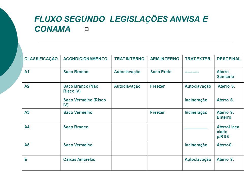 FLUXO SEGUNDO LEGISLAÇÕES ANVISA E CONAMA