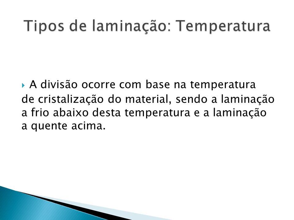 Tipos de laminação: Temperatura