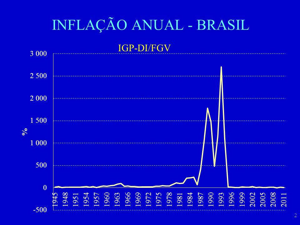INFLAÇÃO ANUAL - BRASIL