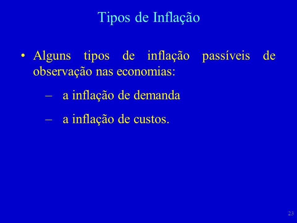 Tipos de Inflação Alguns tipos de inflação passíveis de observação nas economias: a inflação de demanda.