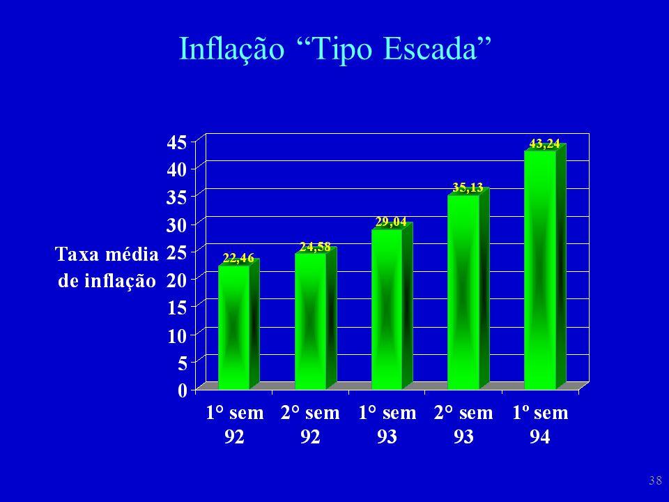 Inflação Tipo Escada