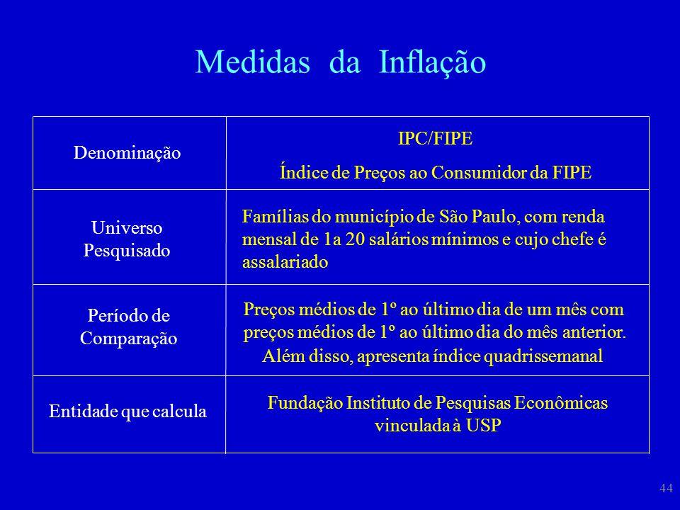 Medidas da Inflação IPC/FIPE Índice de Preços ao Consumidor da FIPE