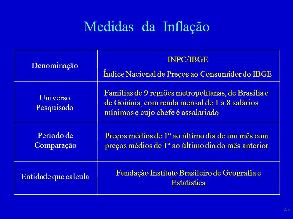 Medidas da Inflação INPC/IBGE
