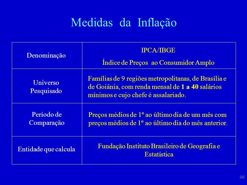 Medidas da Inflação IPCA/IBGE Índice de Preços ao Consumidor Amplo