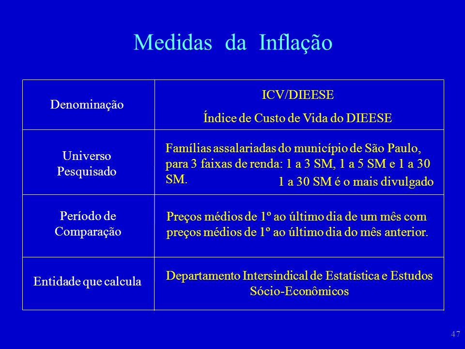 Medidas da Inflação ICV/DIEESE Índice de Custo de Vida do DIEESE