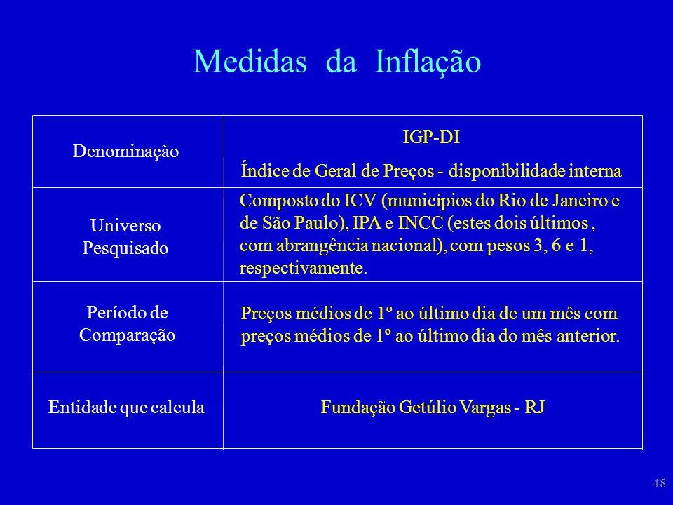 Medidas da Inflação IGP-DI