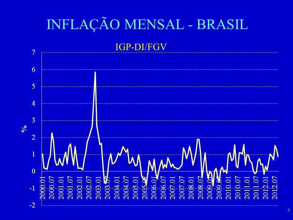 INFLAÇÃO MENSAL - BRASIL