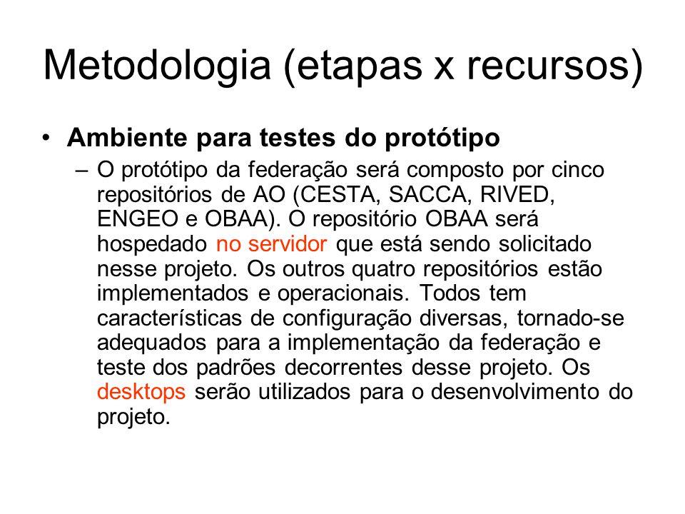 Metodologia (etapas x recursos)