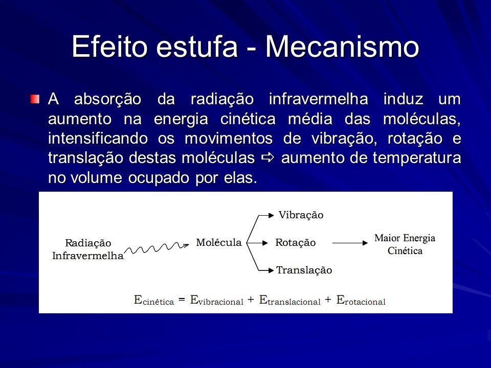 Efeito estufa - Mecanismo