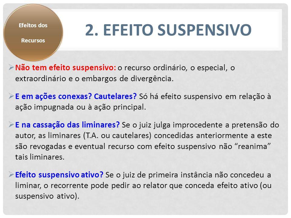 Efeitos dos Recursos. 2. Efeito Suspensivo.