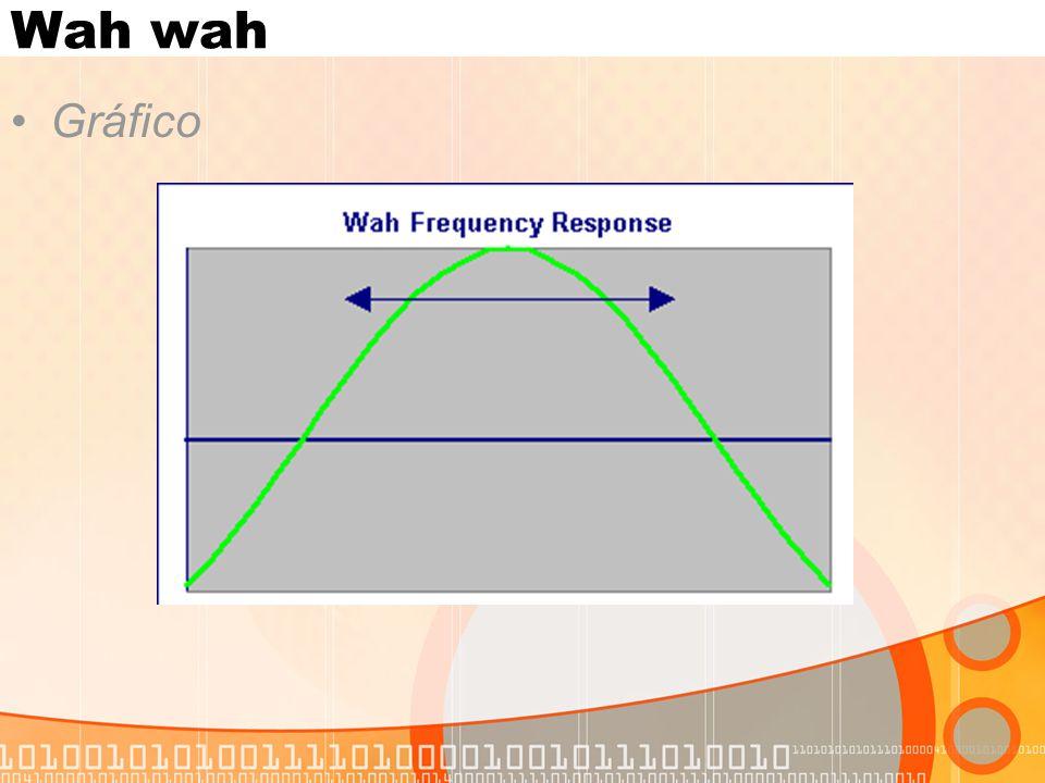 Wah wah Gráfico