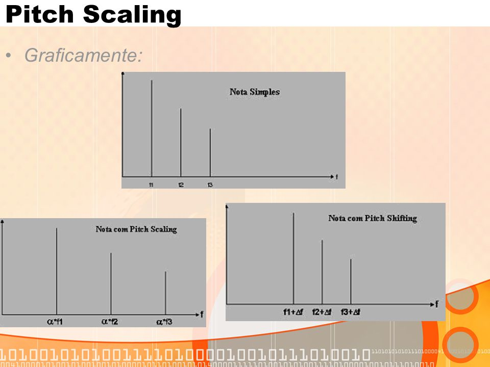 Pitch Scaling Graficamente: