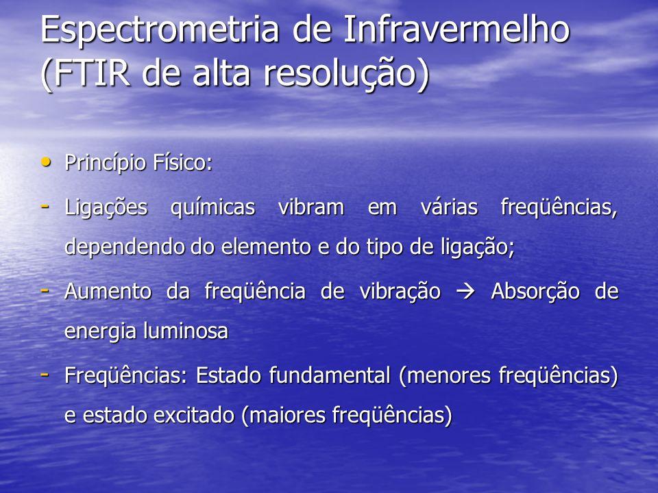 Espectrometria de Infravermelho (FTIR de alta resolução)