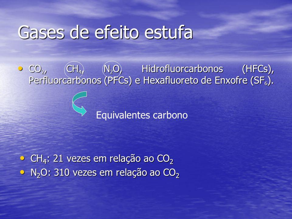 Gases de efeito estufa CO2, CH4, N2O, Hidrofluorcarbonos (HFCs), Perfluorcarbonos (PFCs) e Hexafluoreto de Enxofre (SF6).