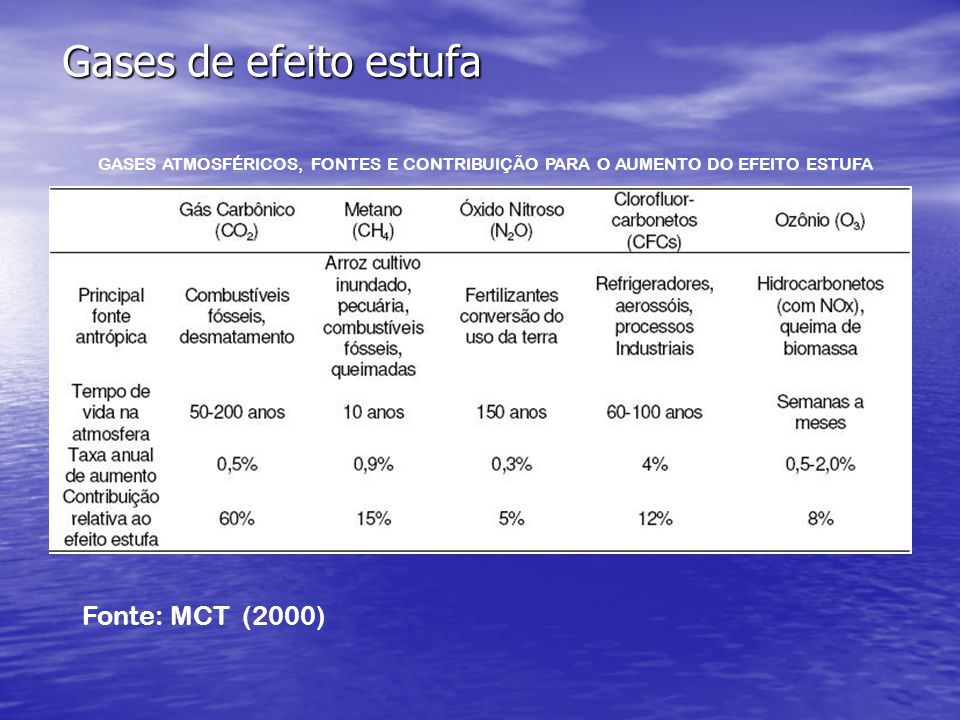 Gases de efeito estufa Fonte: MCT (2000)