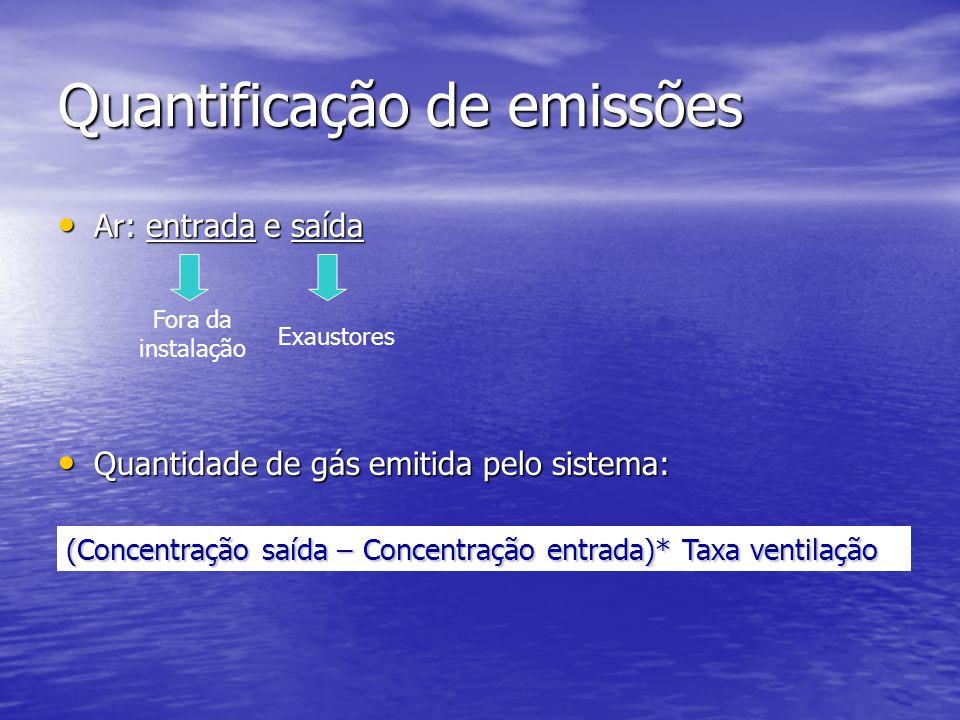 Quantificação de emissões