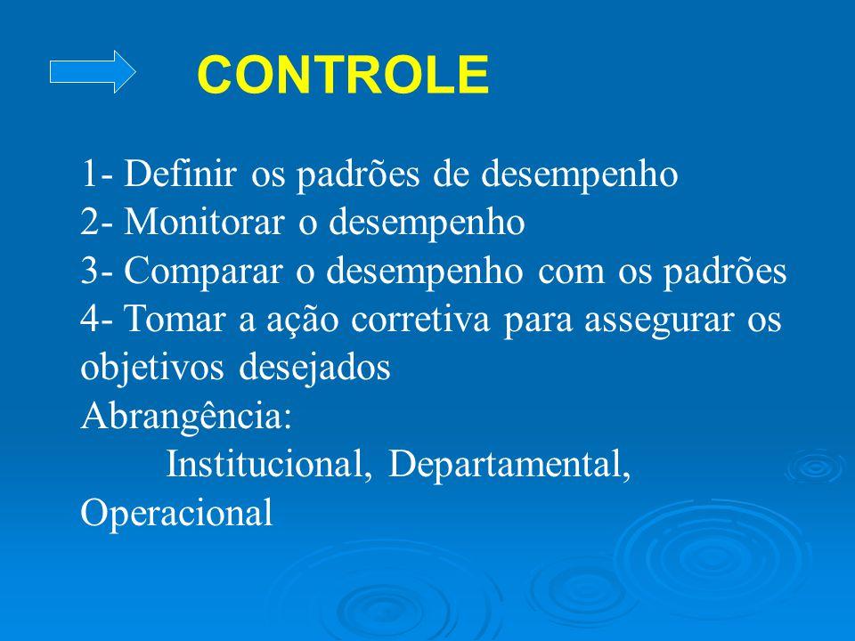 CONTROLE 1- Definir os padrões de desempenho 2- Monitorar o desempenho