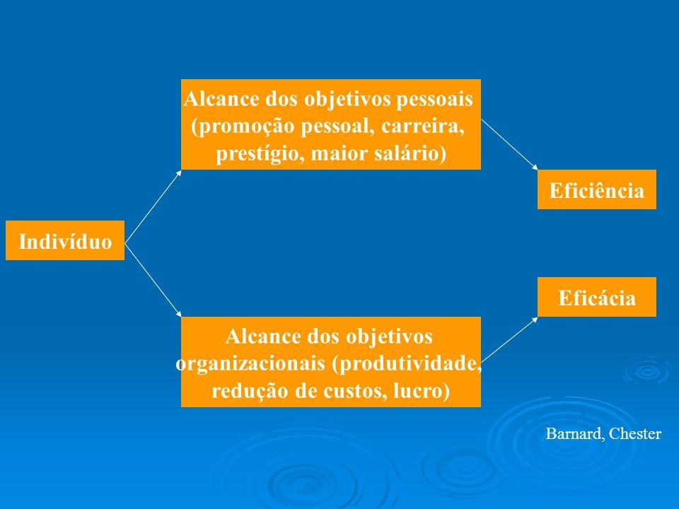 Alcance dos objetivos pessoais (promoção pessoal, carreira,